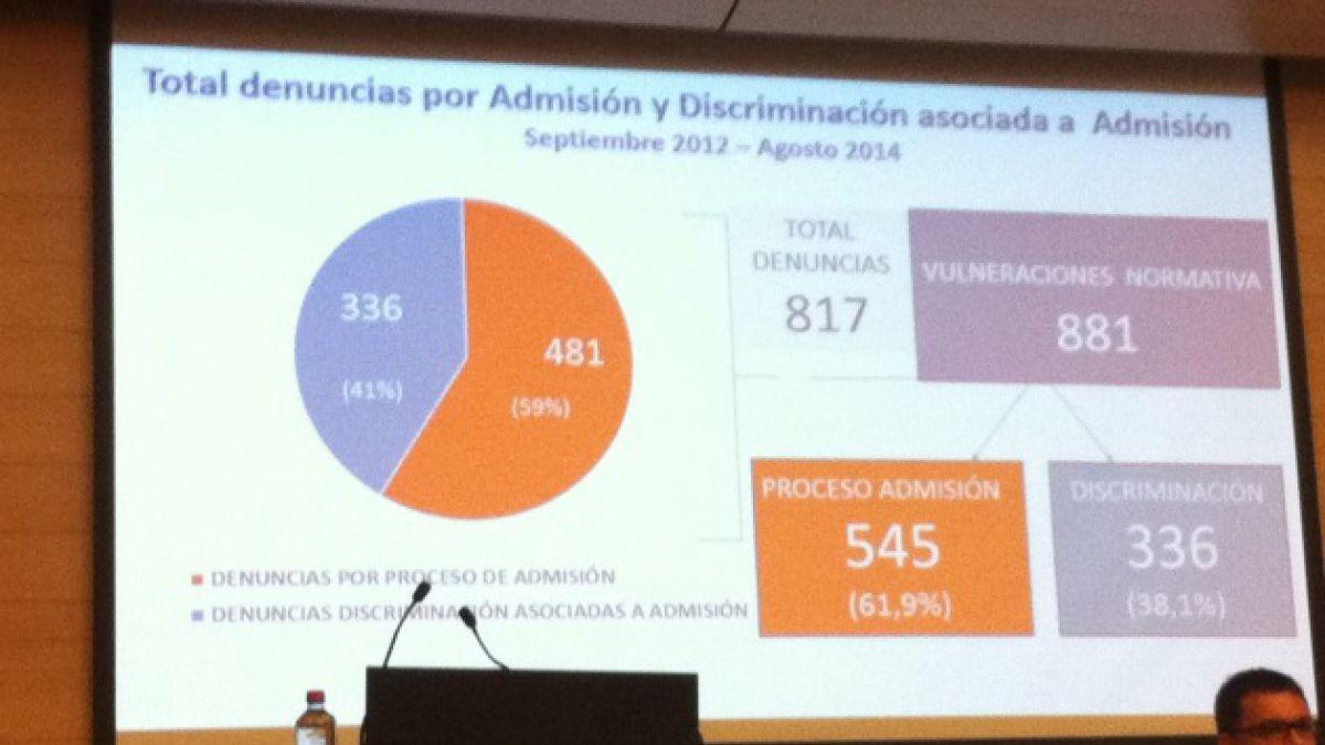 58% de denuncias por selección son a colegios subvencionados y 23% a establecimientos municipales