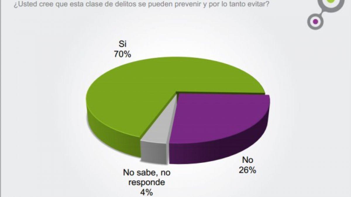 Plaza Pública-Cadem: 70% cree que atentados explosivos son evitables