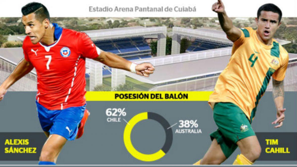 Todos los números de Chile y Australia en un gráfico