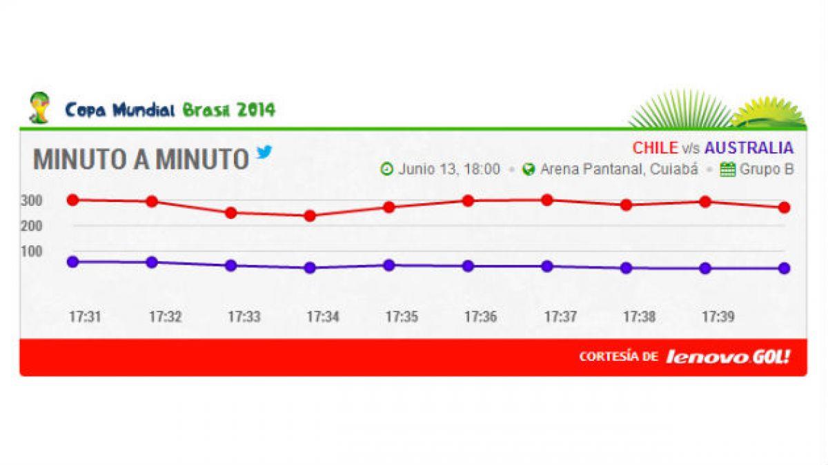 Así van las menciones de Chile en Twitter