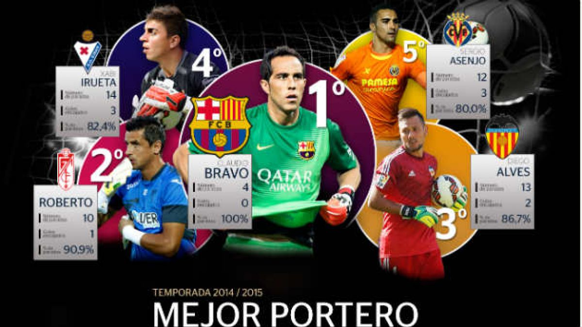 La Liga española destaca a Claudio Bravo como el mejor arquero