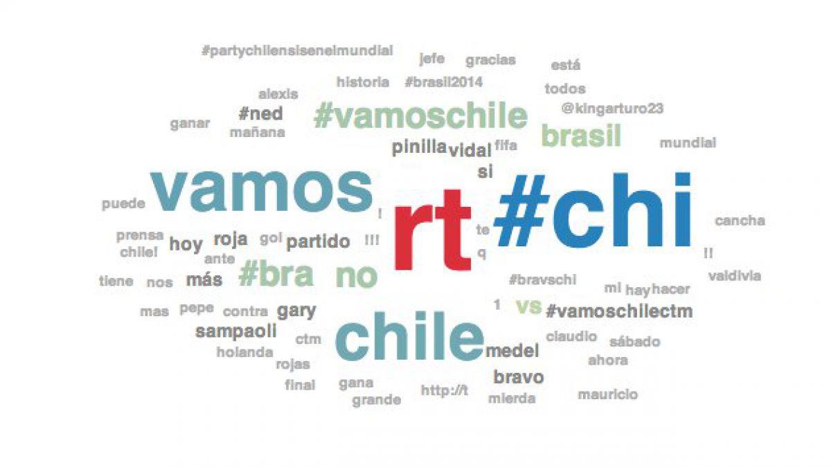 Twitter registra récord de actividad durante el partido Chile-Brasil
