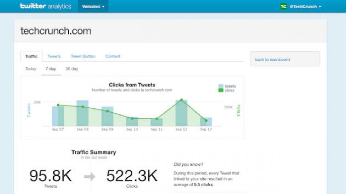 ¿Cuántas personas realmente vieron tu tuit? Ahora Twitter te permite saberlo