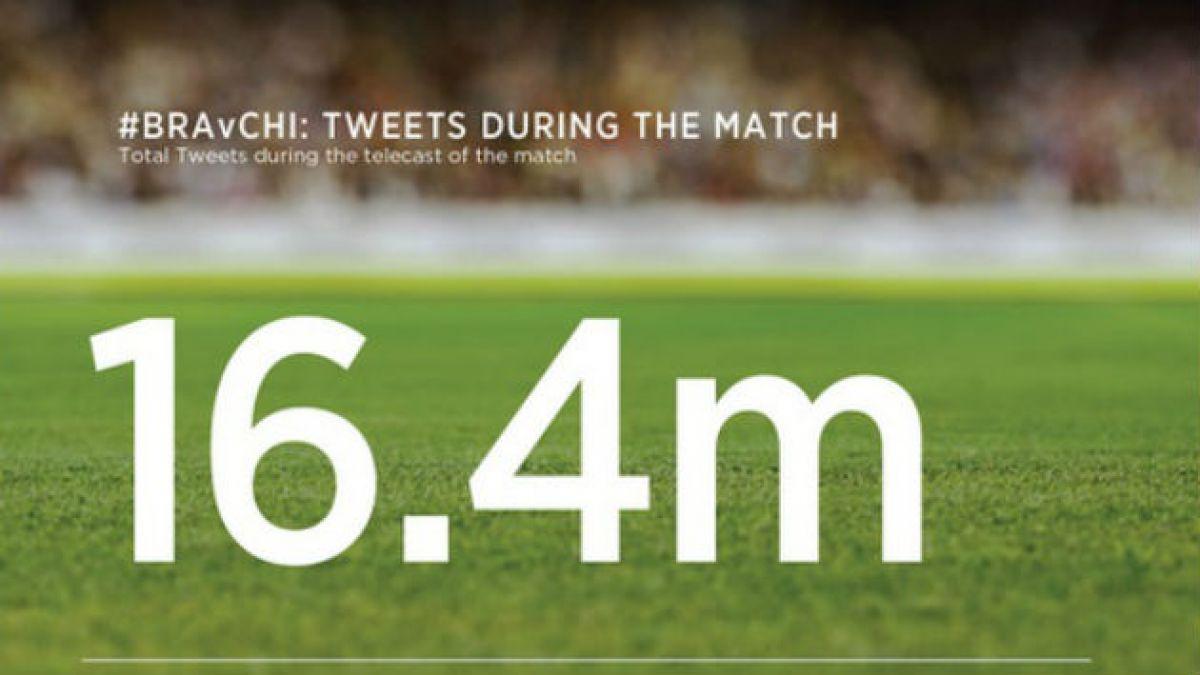Con 16 millones de tweets, Brasil vs. Chile es el partido más tuiteado del Mundial
