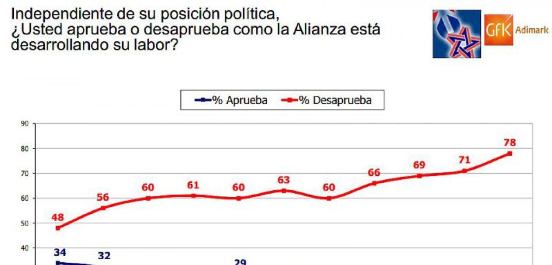 Adimark: El 11 % del país