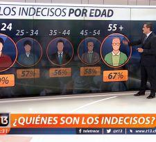 [VIDEO] Elecciones presidenciales: ¿Quiénes son los indecisos en la encuesta CEP?