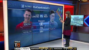 Alexis vs Messi ¿Cual es su rendimiento en Facebook?