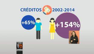 Radiografía: ¿Quién se endeuda más, los hombres o las mujeres?