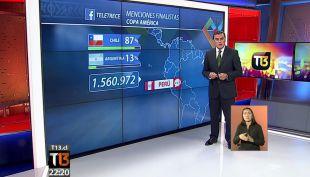 Facebook: ¿Cuánto se habla sobre los finalistas de la Copa América en el continente?