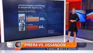 Piñera versus Ossandón: ¿En qué sectores obtienen más apoyo ciudadano?