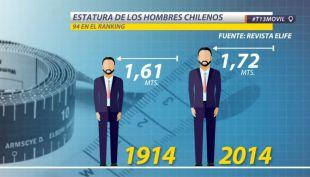 [VIDEOS] El estirón de los chilenos en los últimos 100 años