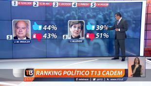Ranking político T13 Cadem: Alejandro Guillier encabeza lista de los mejores evaluados
