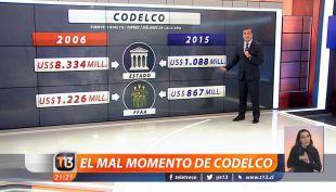 No hay plata: Los números que explican las frases del presidente ejecutivo de Codelco