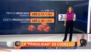 "[VIDEO] La ""fragilidad"" de Codelco explicada en cifras"