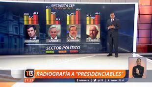 CEP: Radiografía a las figuras presidenciables