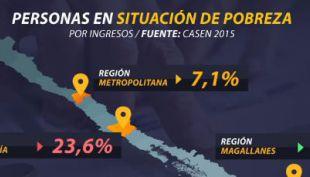 [VIDEO] Encuesta Casen reveló cuáles son las comunas más pobres del país