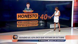 Estudio UC: 52% dice que no votará en municipales de octubre