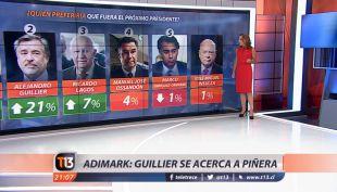 Adimark: Así quedaron los presidenciables tras la Adimark de noviembre