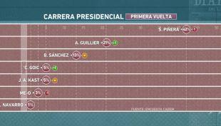 [VIDEO] Resultados encuesta Cadem en En Buen Chileno