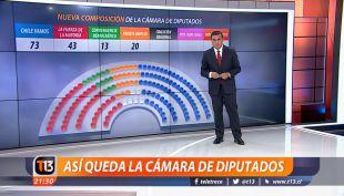 [VIDEO] Así se distribuyen las fuerzas en la nueva Cámara de Diputados