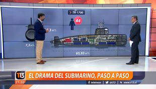 [VIDEO] El paso a paso del drama del submarino argentino