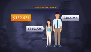 [VIDEO] Brecha de género: Mujeres ganan 29% menos que los hombres