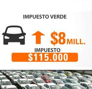 Así es como impactará el nuevo impuesto verde en el mercado automotriz