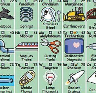 Todo sobre tabla peridica tele 13 la tabla peridica de elementos que te dice para qu sirve cada elemento urtaz Gallery
