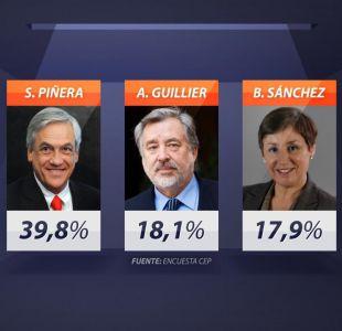 [VIDEO] Piñera lidera encuesta CEP