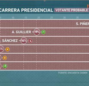 [VIDEO] En Buen Chileno: revisión de la encuesta Cadem