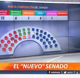 [VIDEO] Así quedo conformado el nuevo Senado tras las elecciones