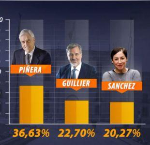 [VIDEO] ¿Dónde fueron los votos del Frente Amplio?