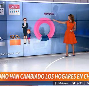 [VIDEO] ¿Cómo han cambiado los hogares en Chile?