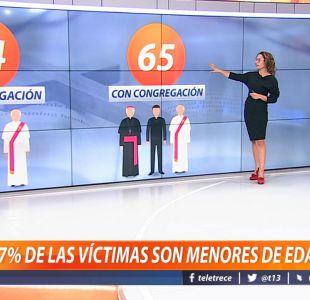 [VIDEO] 67% de las víctimas de abusos sexuales son menores de edad