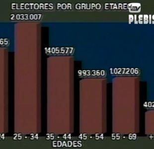 [VIDEO] Los grupos etarios de los electores del Plebiscito 88