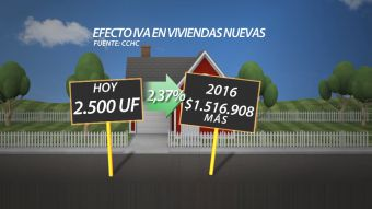 Los requisitos para comprar viviendas sin IVA en 2016