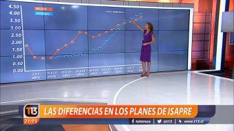 [VIDEO] Constanza Santa María explica las diferencias en los planes de isapre
