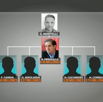 Giorgio Martelli: La pieza clave del caso SQM y sus redes de colaboradores