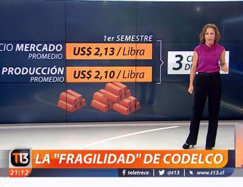 """[VIDEO] La """"fragilidad"""" de Codelco explicada en cifras"""